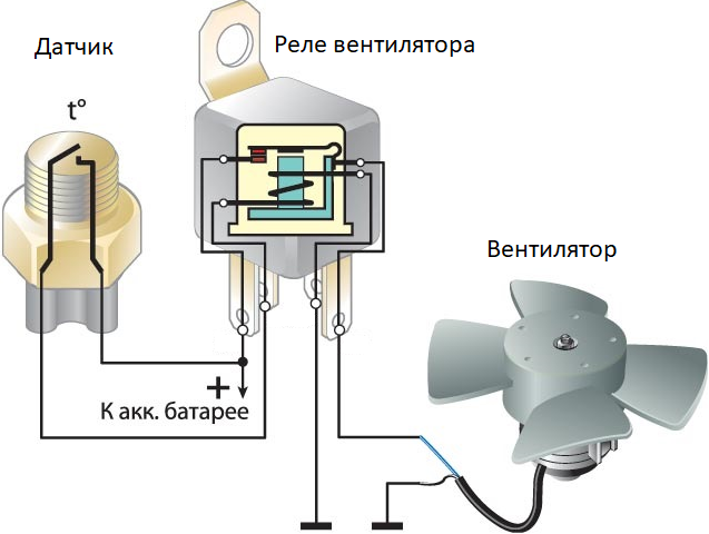 Датчик включения вентилятора: как проверить, замена датчика, где установлен, схема, принцип работы