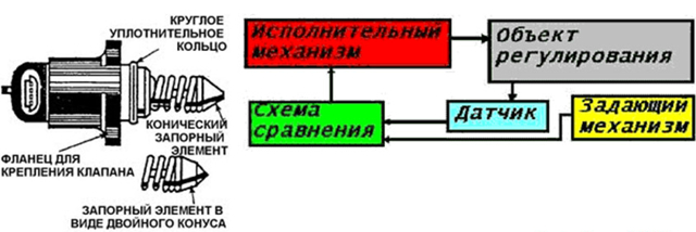 Датчик заднего хода ВАЗ 2109: где находится, замена