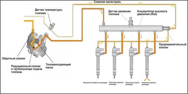 Датчик давления топлива в рампе: где находится, как проверить