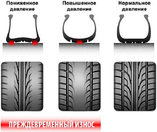 Датчик давления в шинах toyota rav 4: признаки неисправности, замена датчика