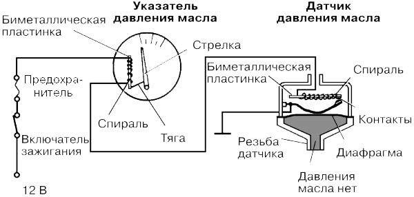 Датчик давления масла ВАЗ 2110: где находится, как проверить