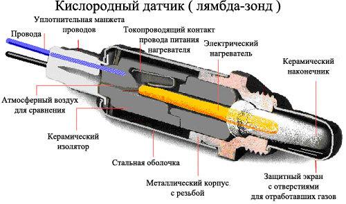 Датчик кислорода ВАЗ 2115 (лямбда-зонд): расположение, ремонт, замена