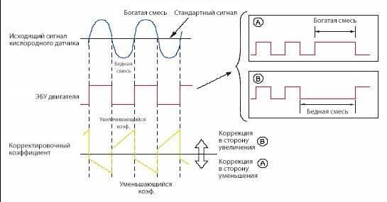 Датчик кислорода ВАЗ-2112 на 16 клапанов: признаки неисправности