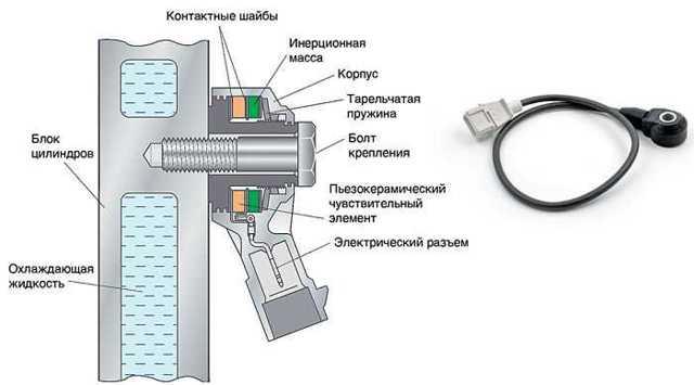 Датчик детонации ЗМЗ-406: где находится, признаки неисправности
