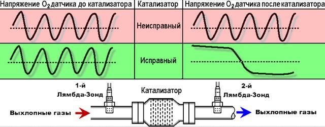 Широкополосный лямбда-зонд: полное описание, назначение, разновидности