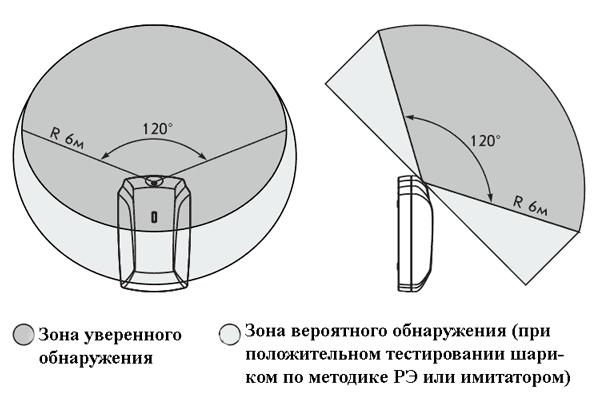Датчик разбития стекла: принцип работы, характеристики, как выбрать