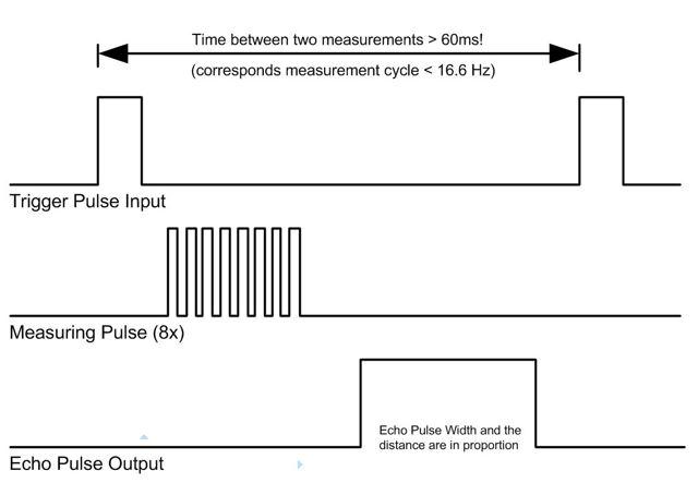 Ультразвуковой датчик Ардуино: датчик расстояния, дальномер, подключение