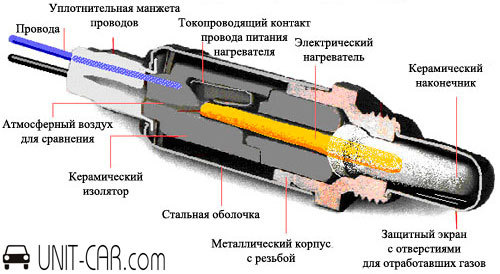 Замена кислородного датчика лямбда-зонд