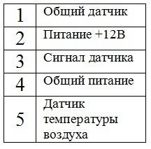 ДМРВ Газель: как проверить датчик, распиновка ДМРВ cименс