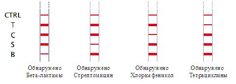Тесты на тему датчиков, сенсоров, измерительных приборов