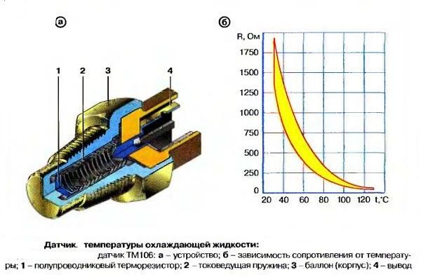 Датчик температуры охлаждающей жидкости ВАЗ 2115